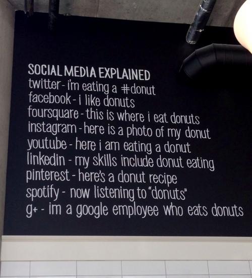 Social media explained<br>